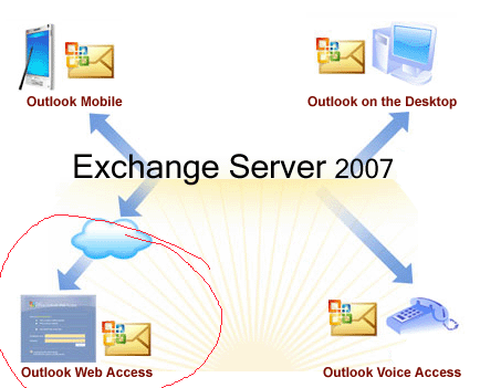 Nemcad installiert Ihren Exchange Server